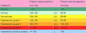 Tensiometro – Que es, tipos, como se usa, resultados
