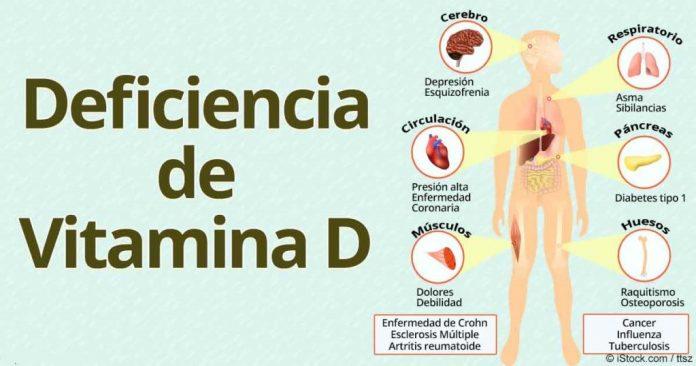 , ¡Toma vitamina D durante 3 meses y todas las dolencias desaparecerán! No te imaginas todo lo que esta hace por tu salud…, Alimenta y Cura, Alimenta y Cura