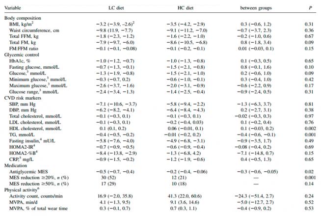 , Dieta baja vs. alta en carbohidratos para el tratamiento de la diabetes tipo 2, Alimenta y Cura, Alimenta y Cura