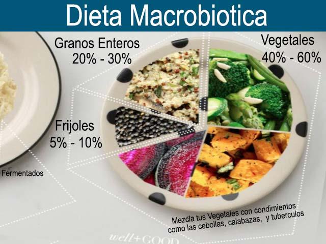 , Dieta macrobiotica – Alimentos que conforman este tipo de alimentacion, Alimenta y Cura, Alimenta y Cura