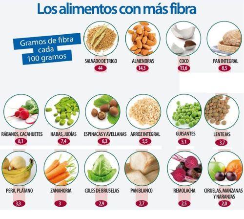 Alimentos Para Bajar El Colesterol Y Los Triglicéridos