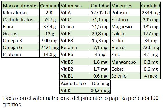 , Pimentón o paprika: propiedades, beneficios y uso en recetas de cocina, Alimenta y Cura