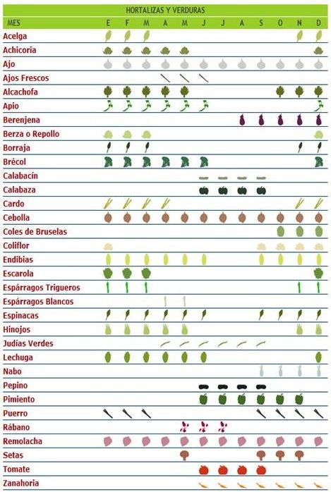 , Frutas y verduras de temporada, Alimenta y Cura