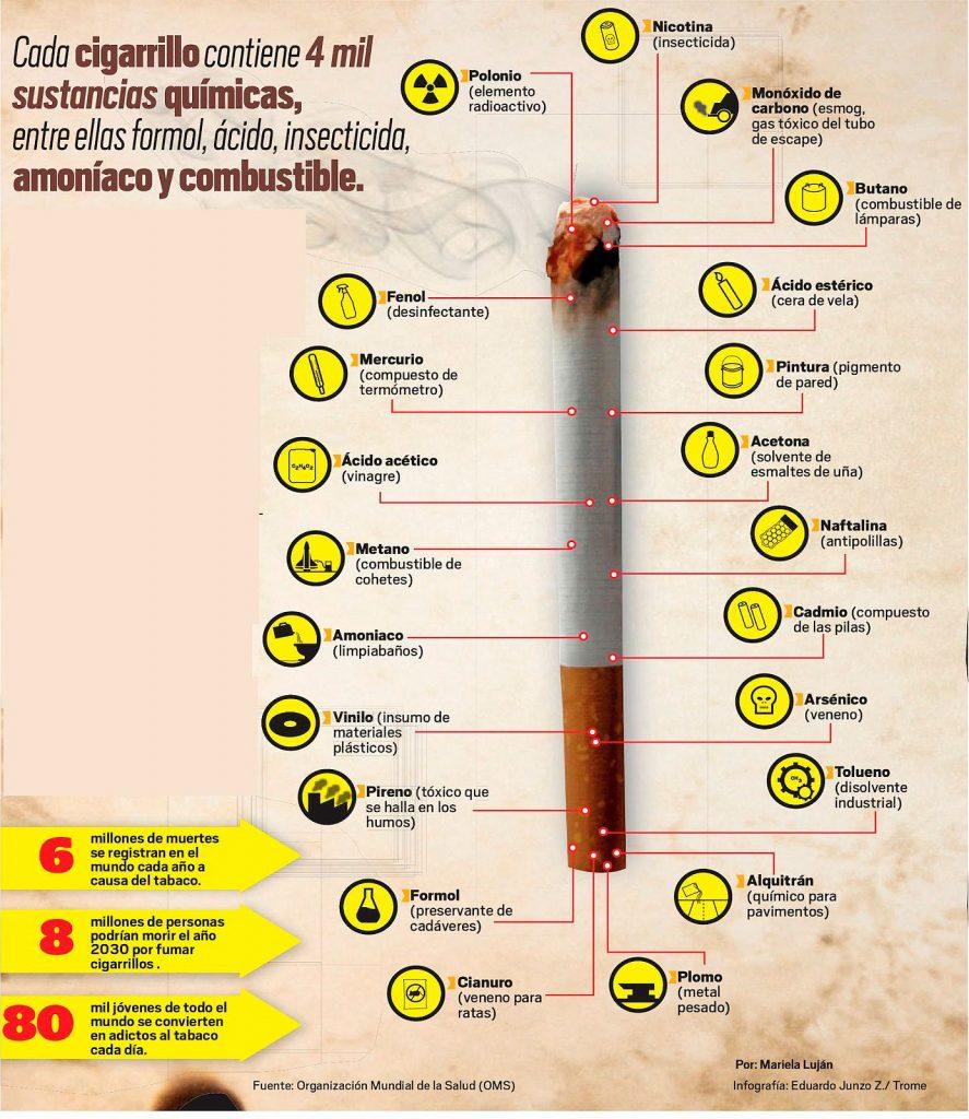 , Sustancias del cigarrillo, Alimenta y Cura, Alimenta y Cura