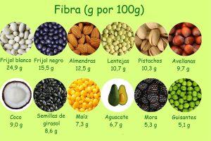 , Alimentos con fibra y sus beneficios, Alimenta y Cura, Alimenta y Cura